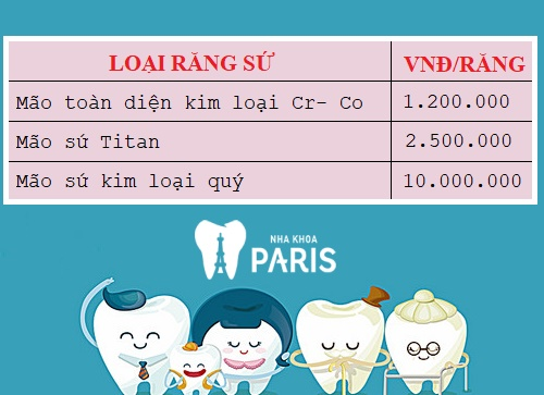 Chi phí bọc răng sứ với sứ kim loại