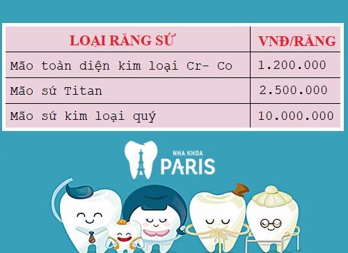 Bảng giá mão răng sứ kim loại (đơn vị 1 mão sứ)